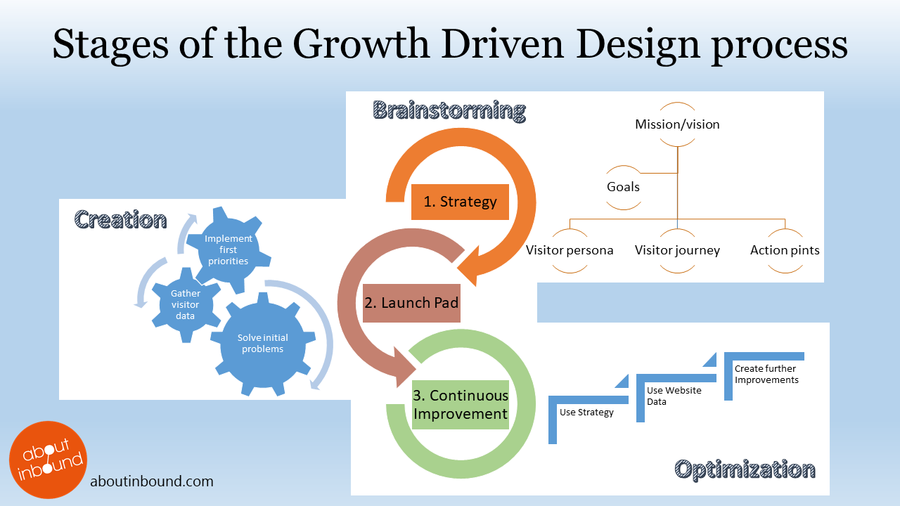 An explanation of the 3 stages of Growth Driven Design