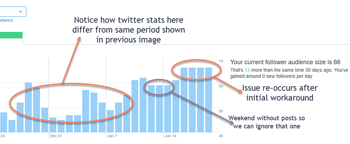 Twitter followers flatlining API issues Hubspot