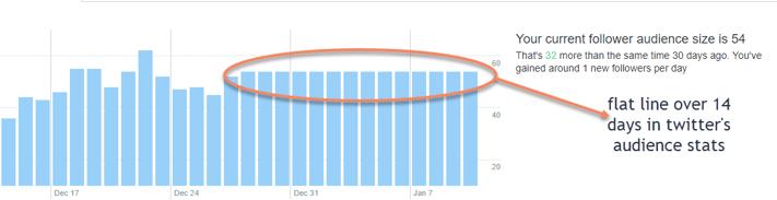 Twitter analytics flatlined Hubspot API integration About Inbound