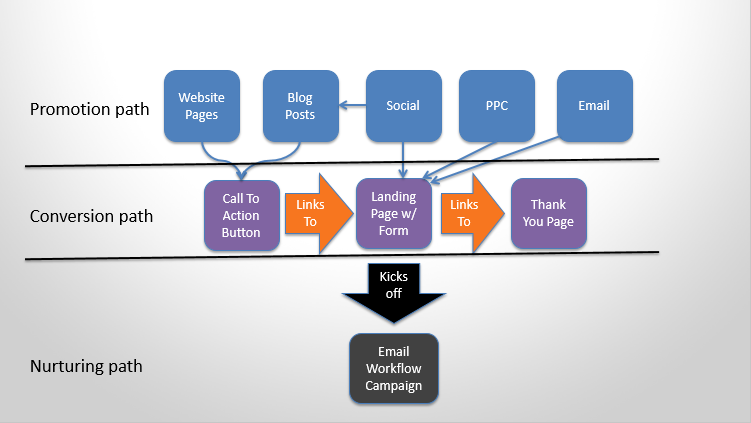 promotion conversion automation paths.png