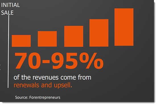 Inbound sales statistic -70-95 percent of revenues come from renewals and upsell