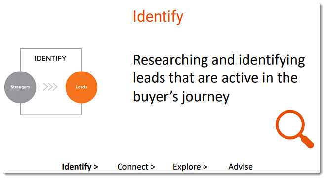 Inound sales - identify stage: Researching and identifying leads that are active in the buyer's journey