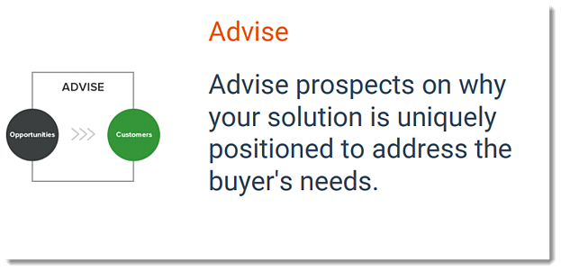 Inbound sales advise stage - Advise prospects on why your solution is uniquely postioned to address the buyer's needs.