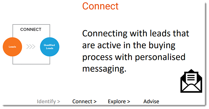 Inbound Sales - Connect stage - Connecting with leads that are active in the buying process with personalised messaging