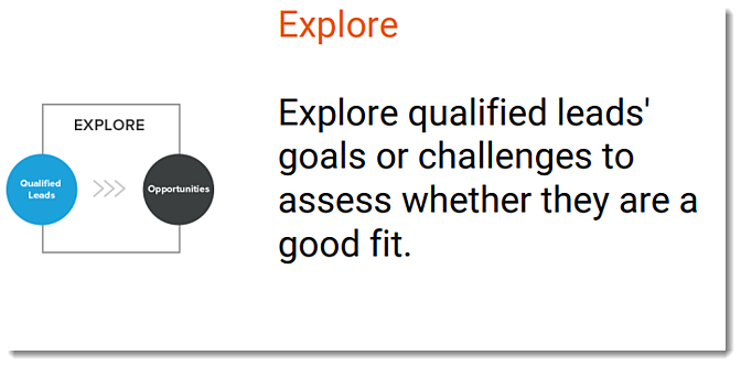 Inbound sales - Explore stage - Explore qualified leads' goals or challanges to assess whether they are a good fit.