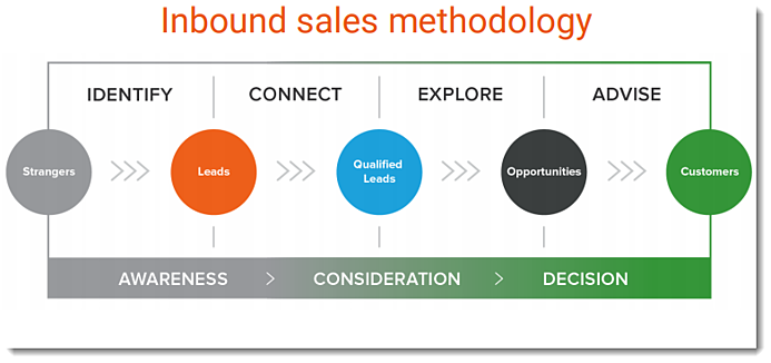 inbound sales methodology - Buyer phases: Awareness, Consideration, Decision. Seller stages: Identify, Connect, Explore, Advise