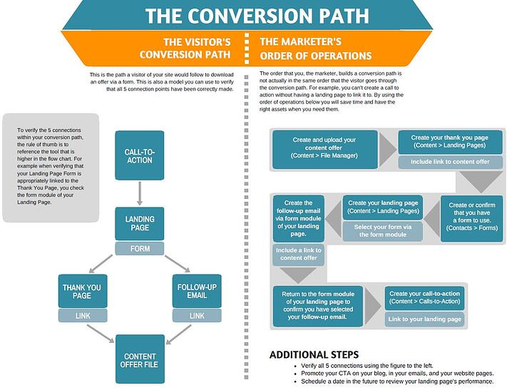Conversion_path.jpg
