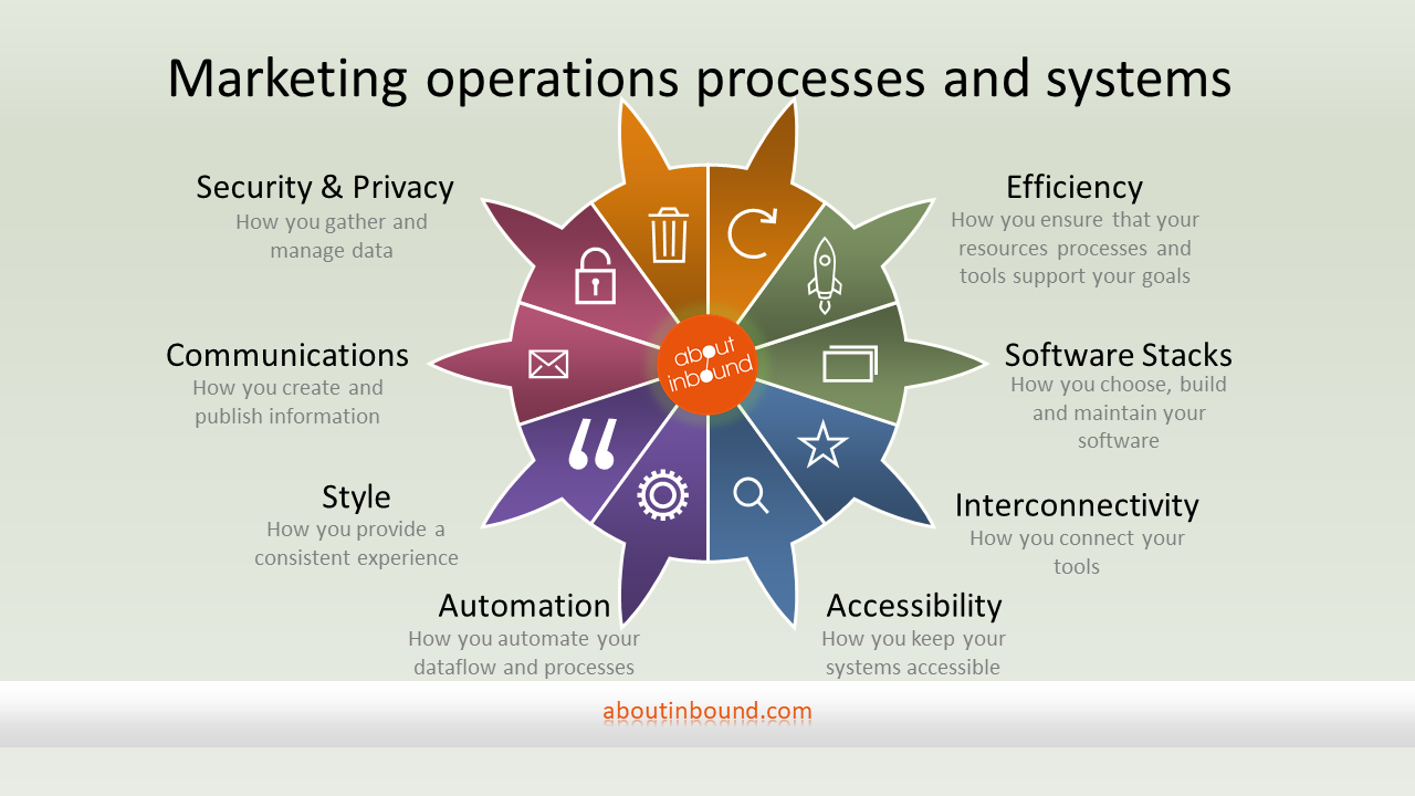 Marketing operations processes and systems cut across a large range of roles and responsibilities