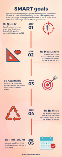 What are Smart Goals - Growth marketing info graphic by about inbound