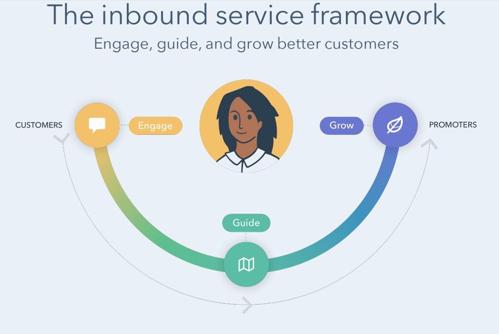 Hubspot ServiceHub inbound service framework